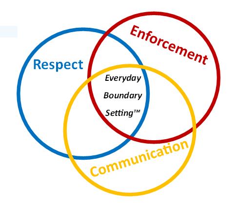 Boundary Setting: Emotion Based vs. Strategic Based – Erik Kondo