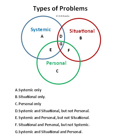 Problems: Systemic, Situational, Personal – Erik Kondo